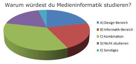 Warum Medieninformatik studieren - Kreisdiagramm